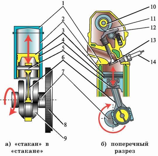 маховое колесо в двигателе внутреннего сгорания
