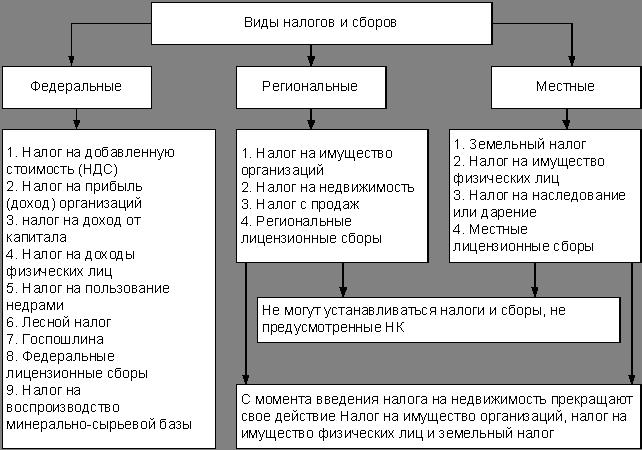 каковы виды представительства по законодательству о налогах и сборах