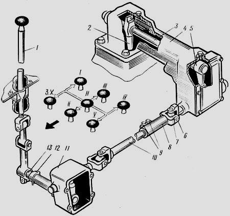 Схема переключения передач на зубренке